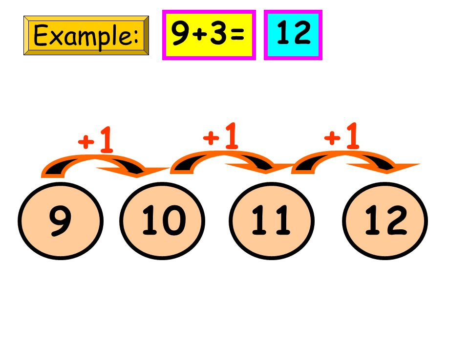 9+3= 12 Example: +1 +1 +1 9 10 11 12
