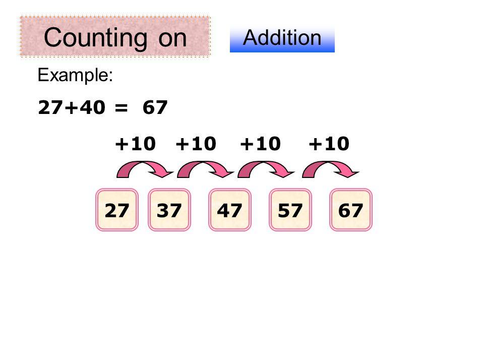 Counting on Addition Example: 27+40 = 67 +10 +10 +10 +10 27 37 47 57