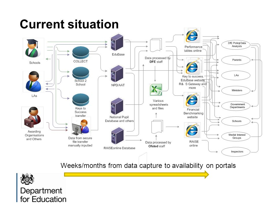 Current situation Weeks/months from data capture to availability on portals