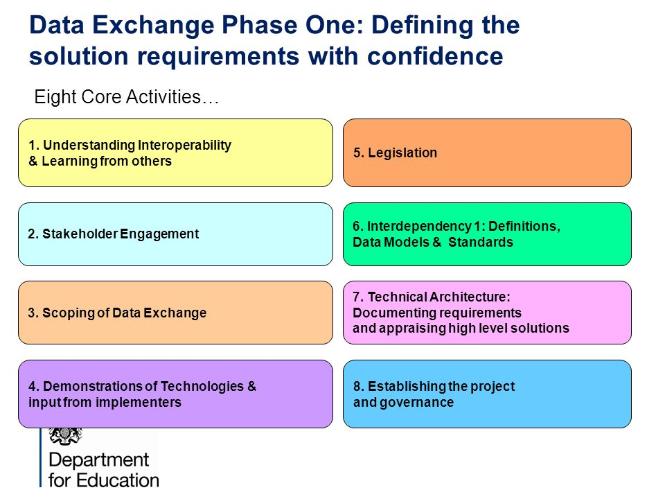 Data Exchange Phase One: Defining the solution requirements with confidence