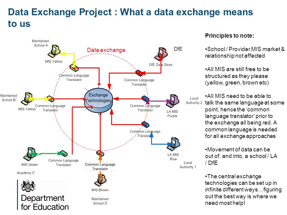 Data Exchange Project : What a data exchange means to us