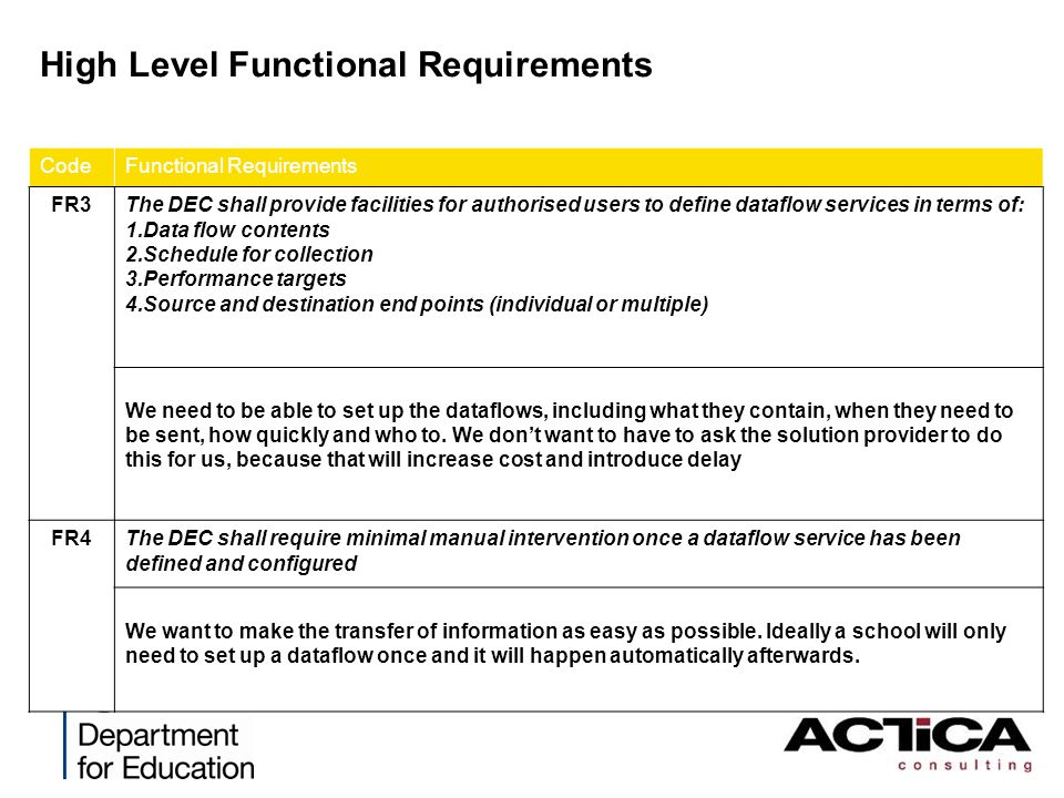 High Level Functional Requirements