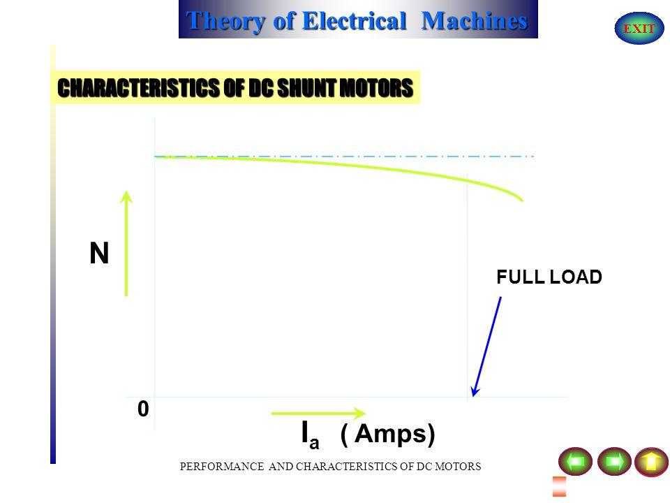 CHARACTERISTICS OF DC SHUNT MOTORS
