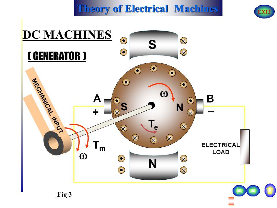 DC MACHINES S   N ( GENERATOR ) A B S _ N + Te Tm         