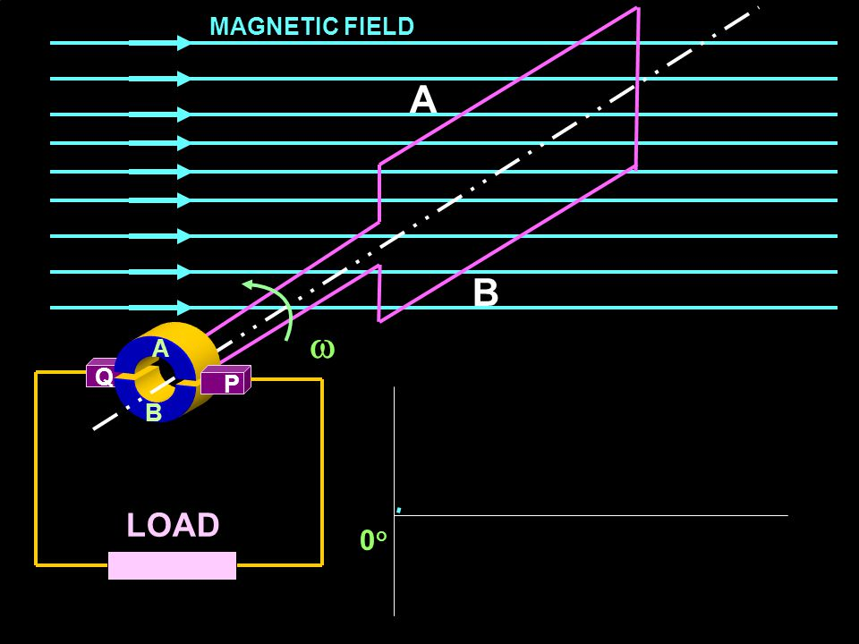 MAGNETIC FIELD A B  A A Q P B LOAD 0o