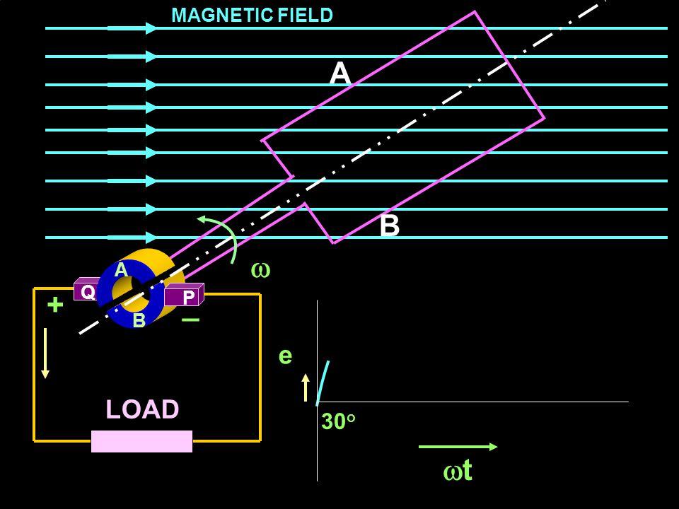 MAGNETIC FIELD A B  A Q + _ P B e LOAD 30o t