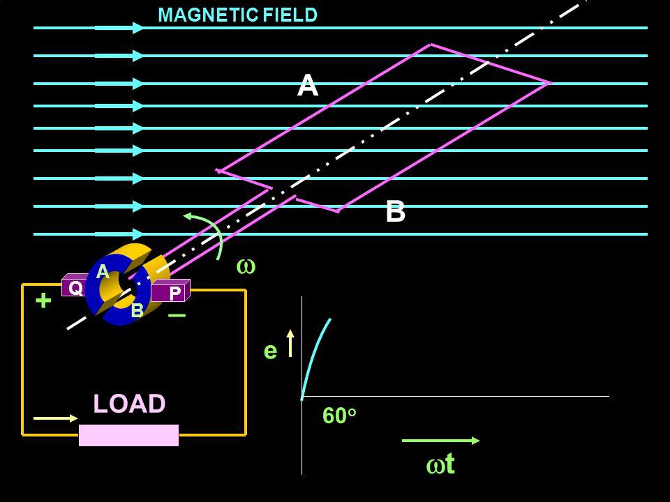 MAGNETIC FIELD A B  A Q + _ P B e LOAD 60o t
