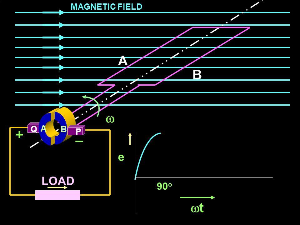 MAGNETIC FIELD A B  Q A B + _ P e LOAD 90o t