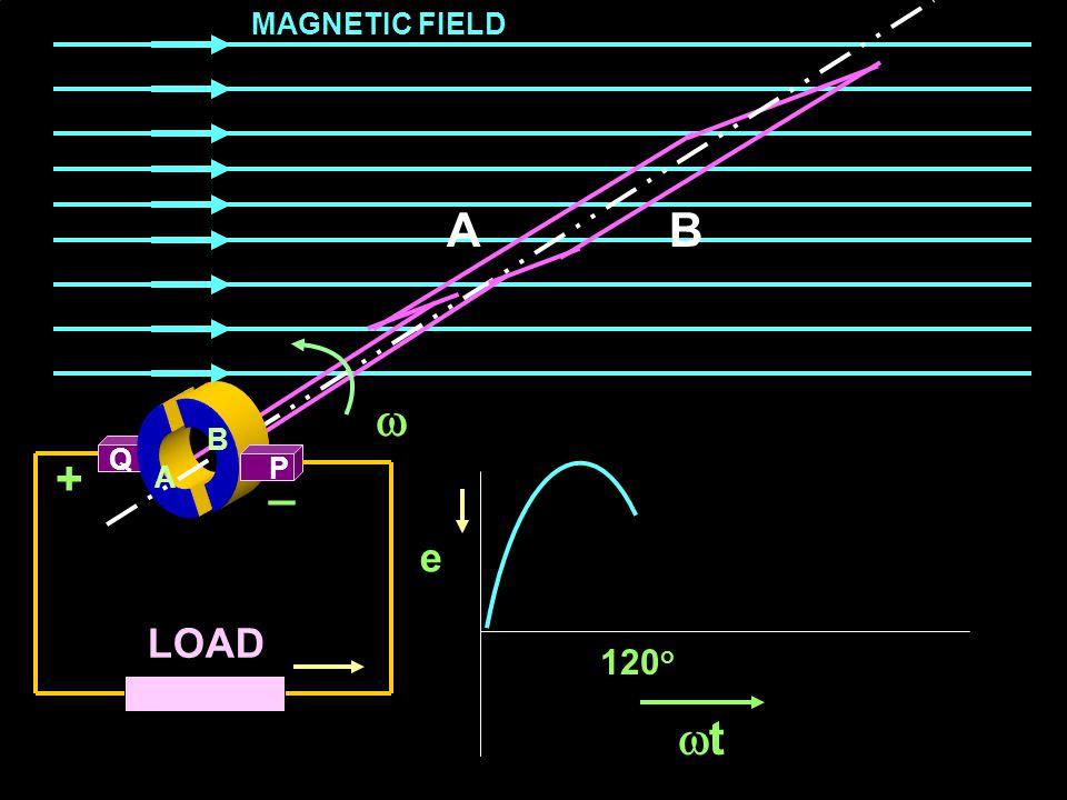 MAGNETIC FIELD A B  A B Q + P _ A e LOAD 120o t