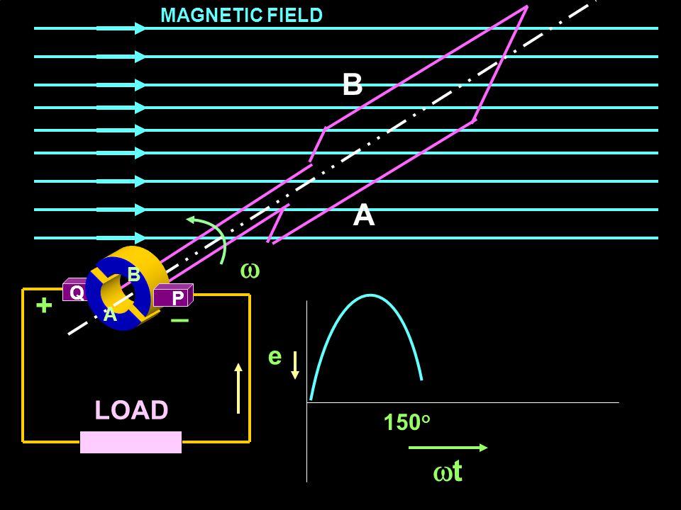 MAGNETIC FIELD B A  B A Q + P _ A e LOAD 150o t