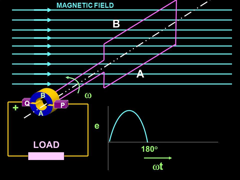 MAGNETIC FIELD B A  B A Q + P A e LOAD 180o t