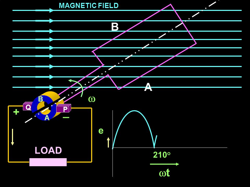 MAGNETIC FIELD B A  B Q + _ P A e LOAD 210o t