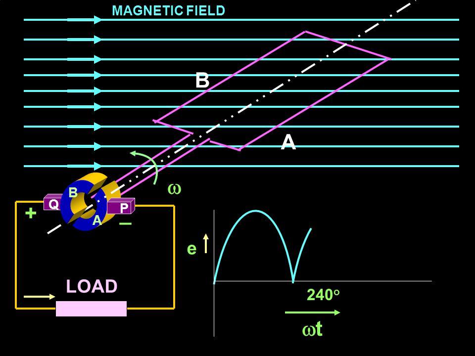 MAGNETIC FIELD B A  B Q + _ P A e LOAD 240o t