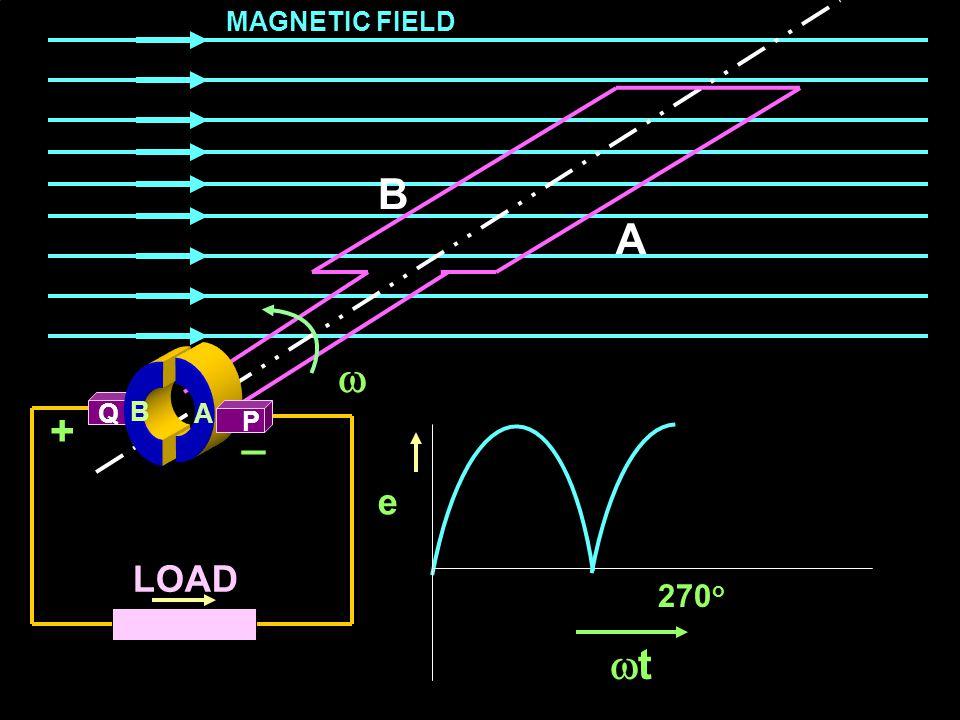 MAGNETIC FIELD B A  Q B A + _ P e LOAD 270o t