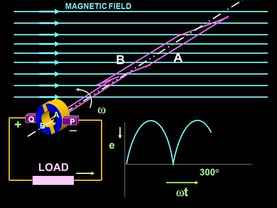 MAGNETIC FIELD A B  A A Q + _ P B e LOAD 300o t