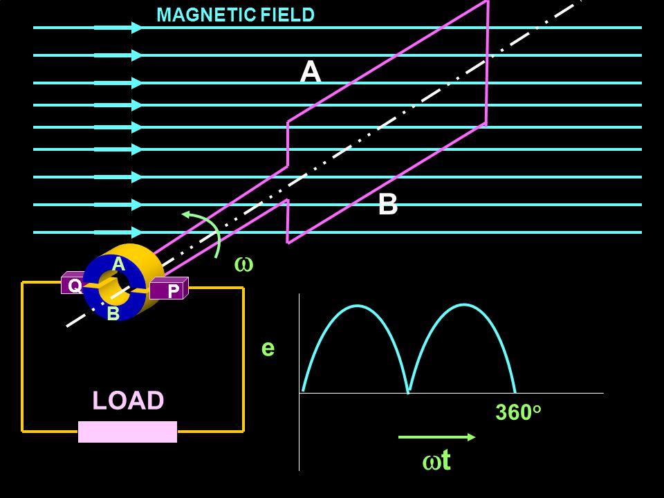 MAGNETIC FIELD A B  A A Q P B e LOAD 360o t