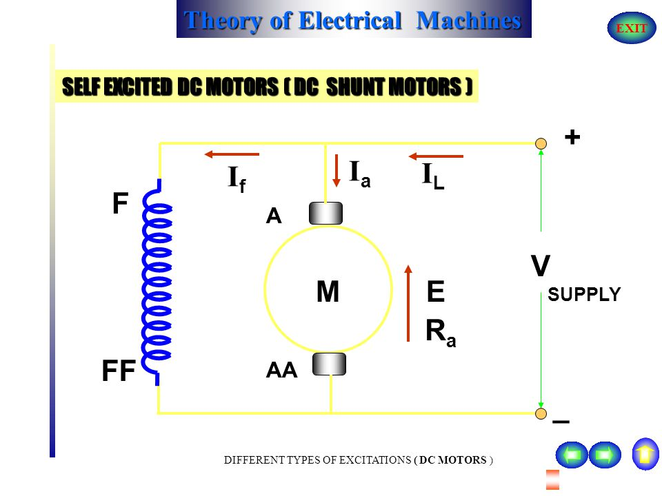 SELF EXCITED DC MOTORS ( DC SHUNT MOTORS )
