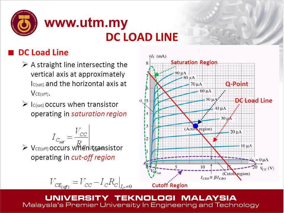 DC LOAD LINE DC Load Line