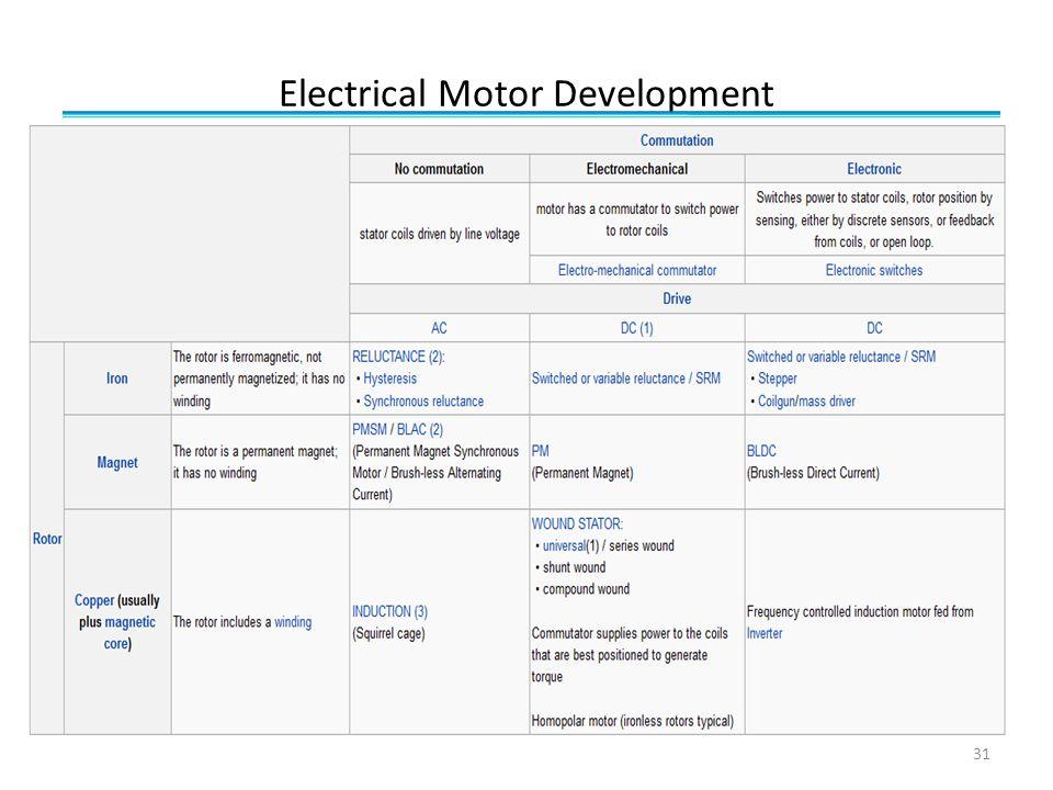 Electrical Motor Development