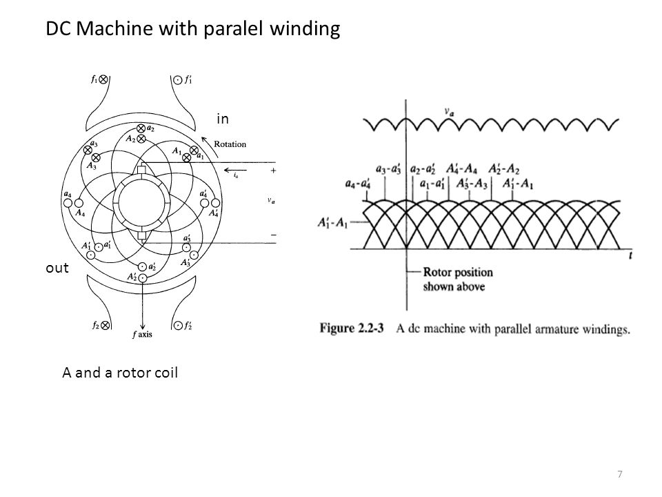 DC Machine with paralel winding