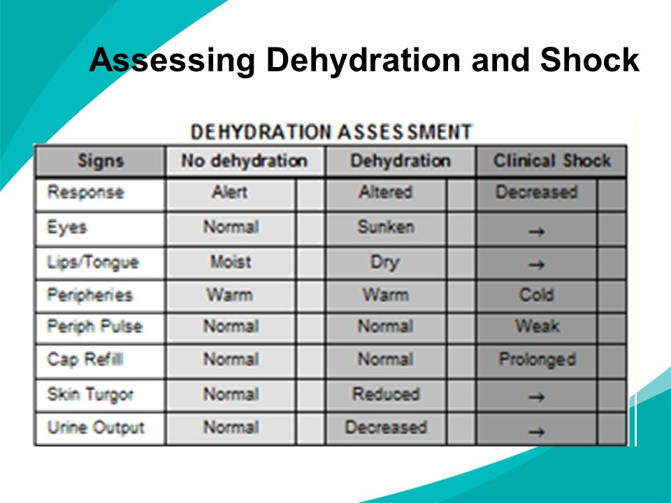 Assessing Dehydration and Shock