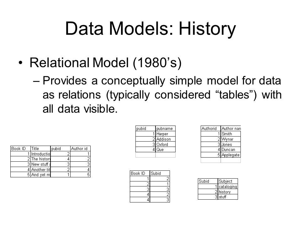 Data Models: History Relational Model (1980's)