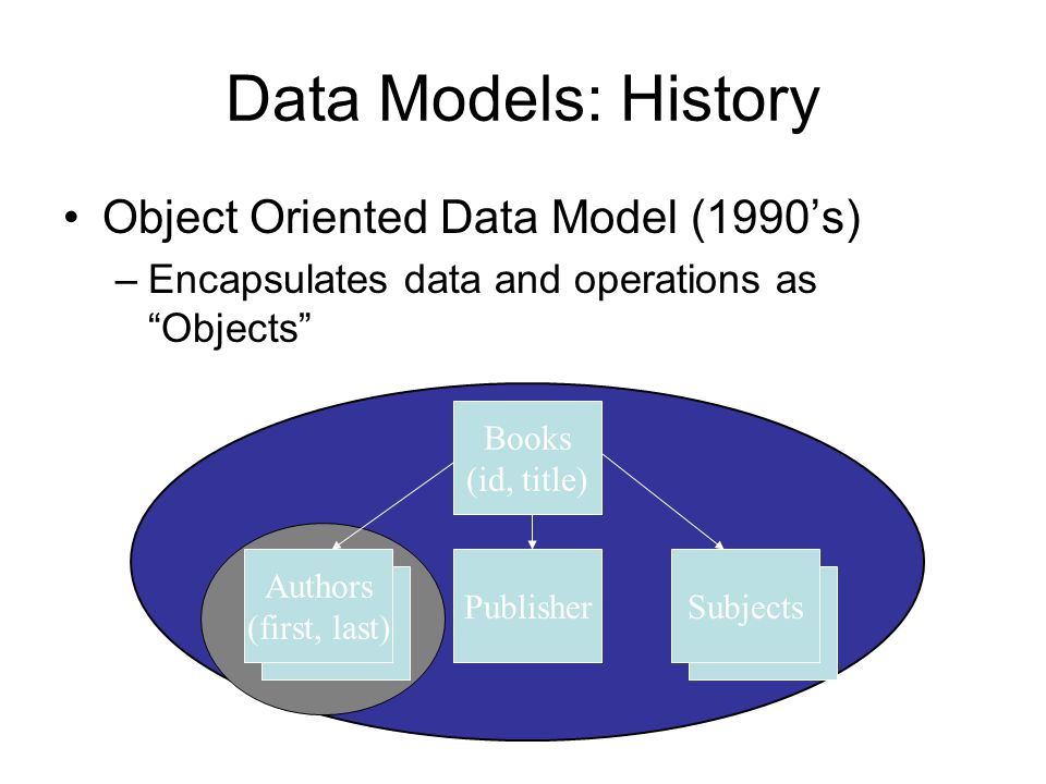Data Models: History Object Oriented Data Model (1990's)