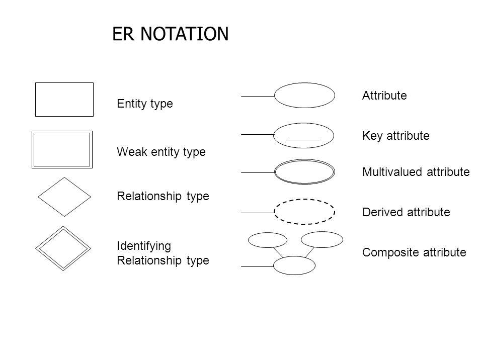 ER NOTATION Attribute Entity type Key attribute Weak entity type
