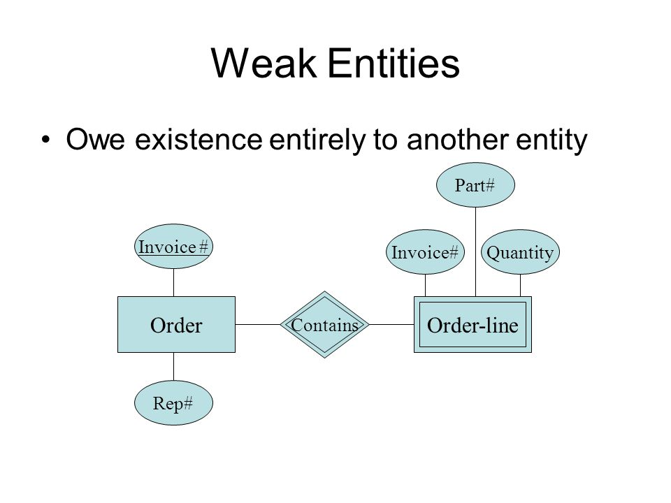 Weak Entities Owe existence entirely to another entity Order-line