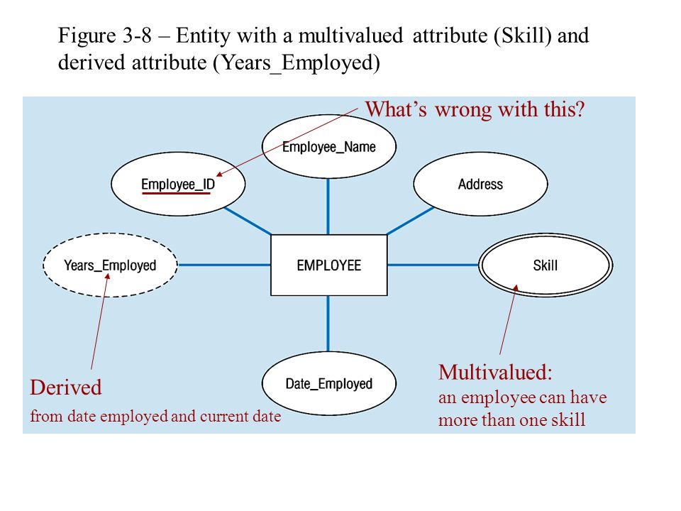 Figure 3-8 – Entity with a multivalued attribute (Skill) and derived attribute (Years_Employed)