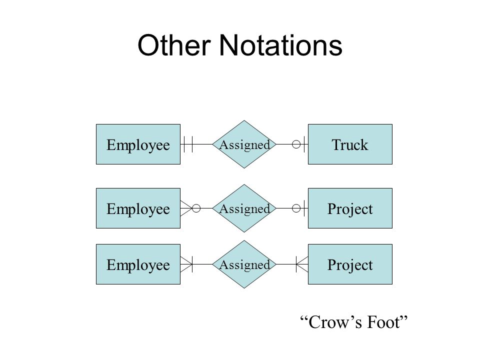 Other Notations Crow's Foot Truck Employee Project Employee Project