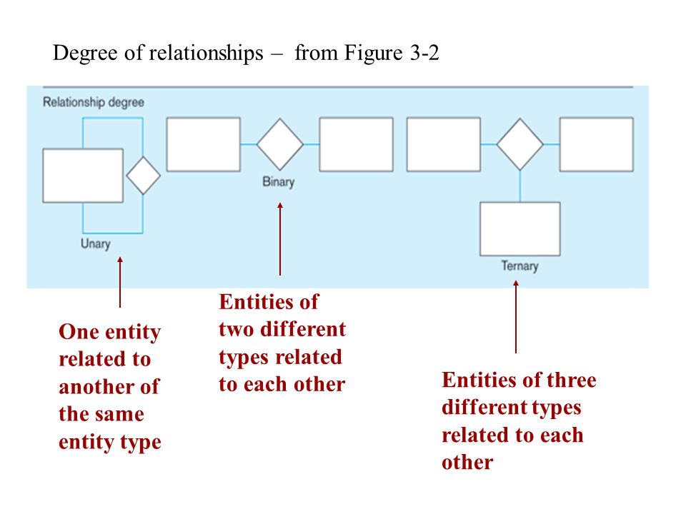 Degree of relationships – from Figure 3-2