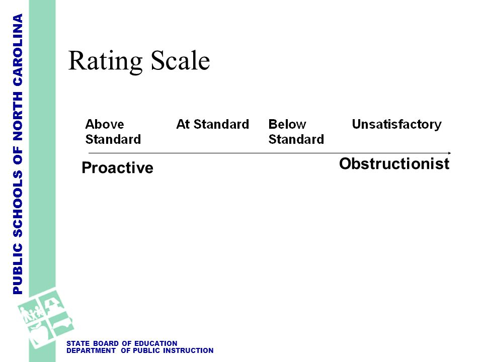 Rating Scale Obstructionist Proactive