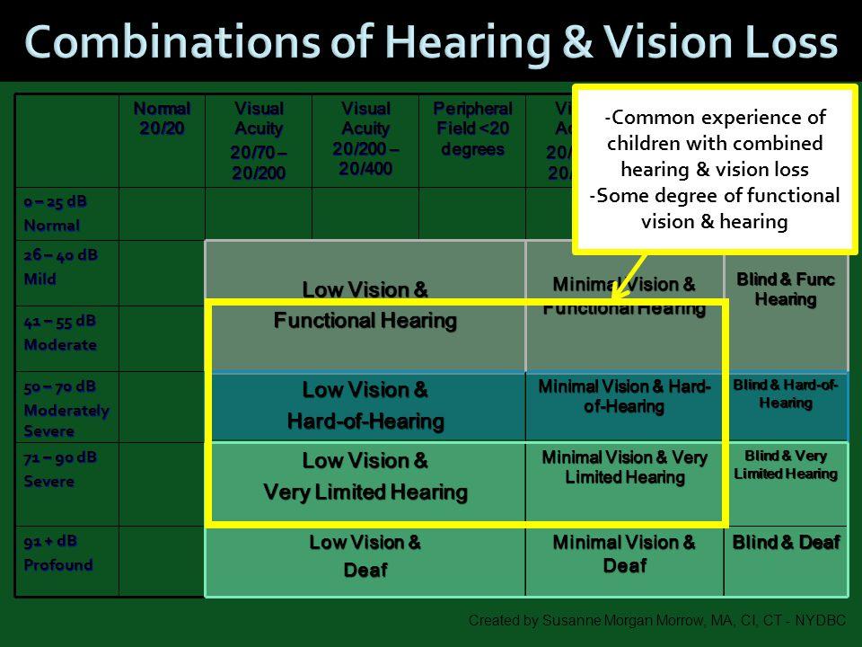 Combinations of Hearing & Vision Loss