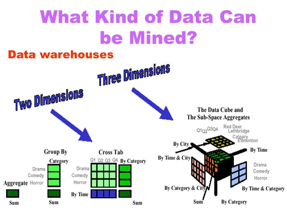 What Kind of Data Can be Mined