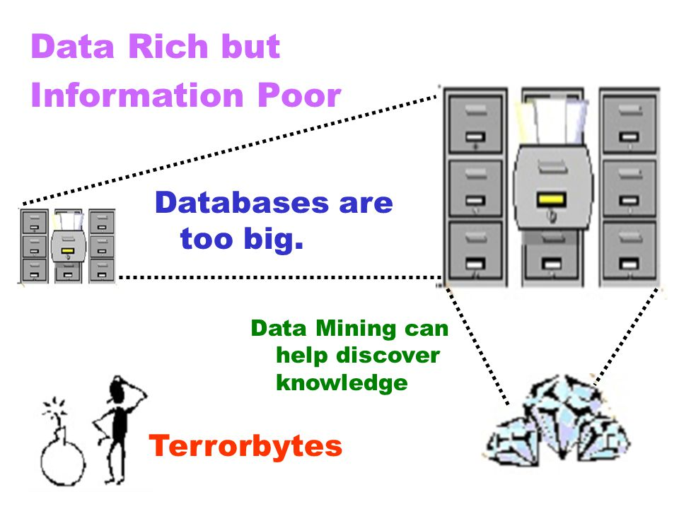 Data Rich but Information Poor Databases are too big. Terrorbytes