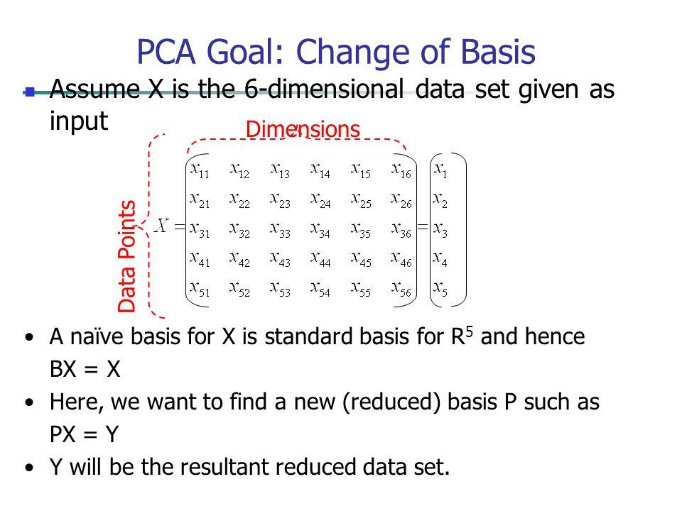 PCA Goal: Change of Basis