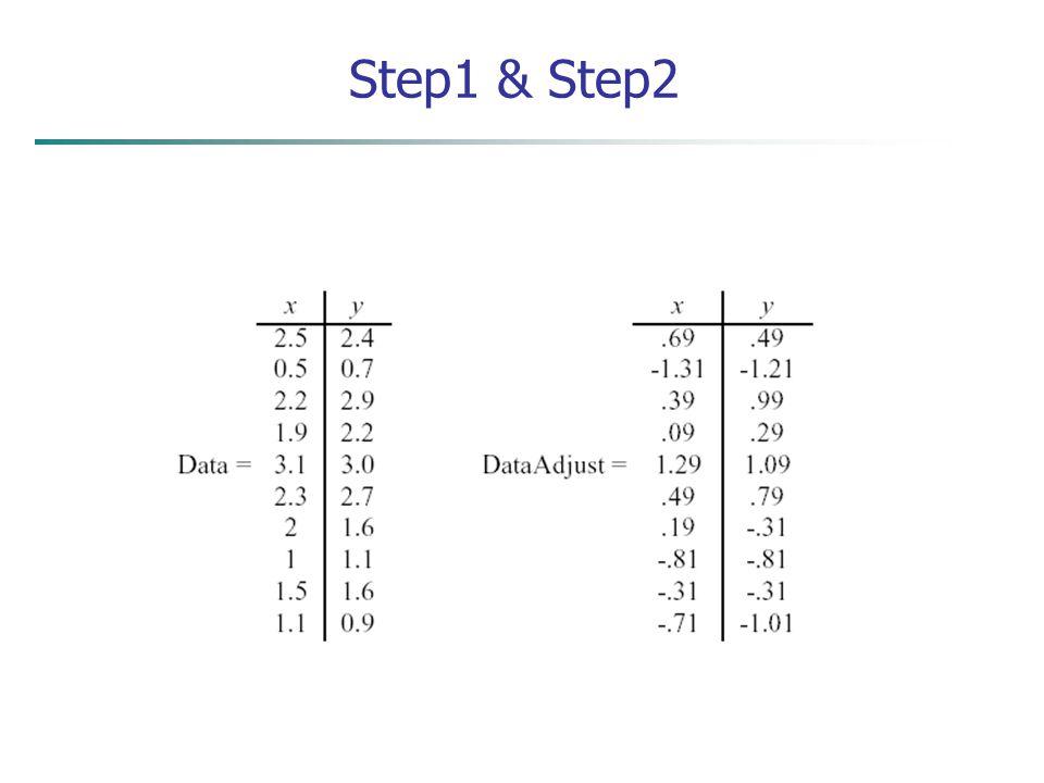 Step1 & Step2