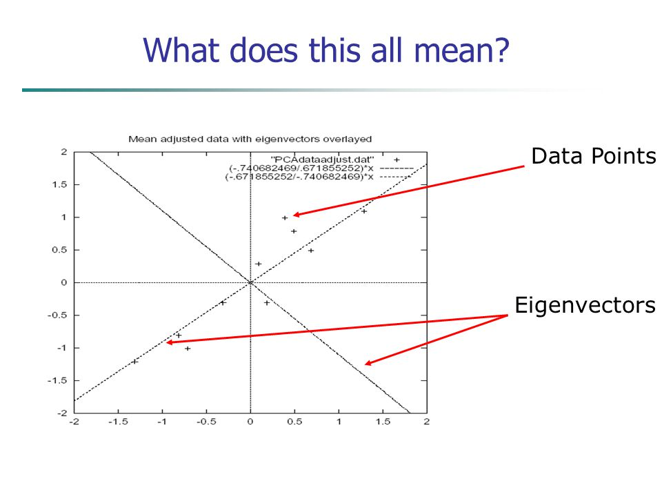 What does this all mean Data Points Eigenvectors