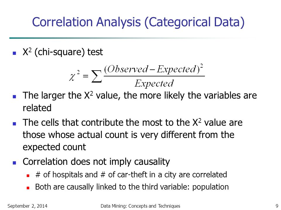 Correlation Analysis (Categorical Data)