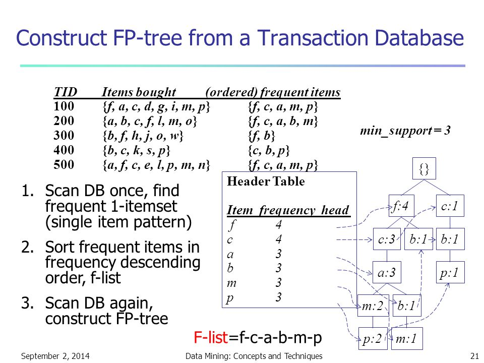 Construct FP-tree from a Transaction Database