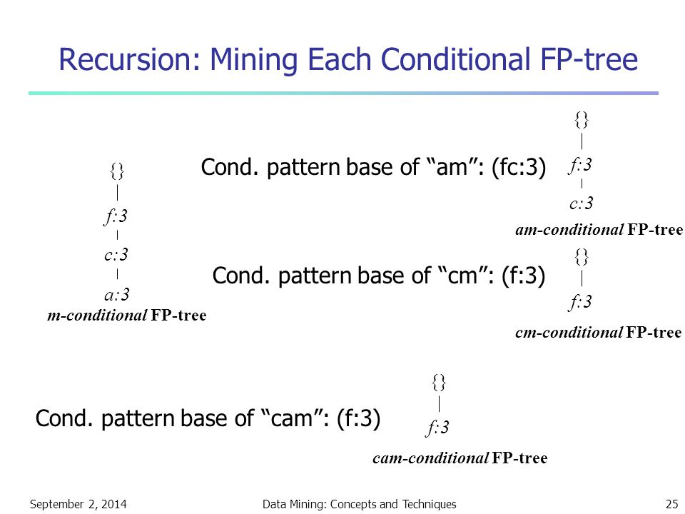 Recursion: Mining Each Conditional FP-tree