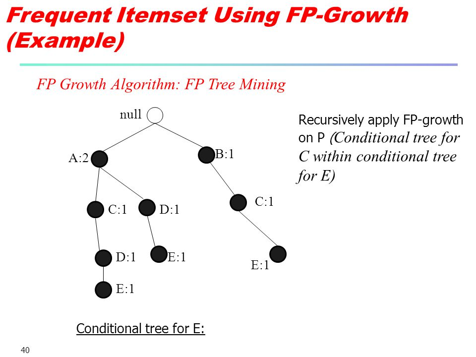 Frequent Itemset Using FP-Growth (Example)