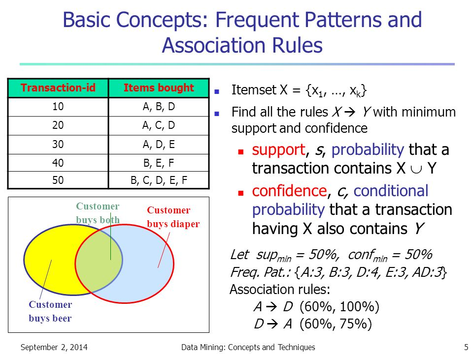 Basic Concepts: Frequent Patterns and Association Rules