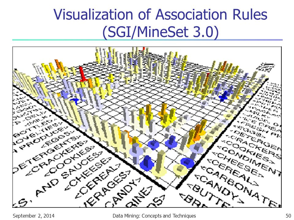 Visualization of Association Rules (SGI/MineSet 3.0)