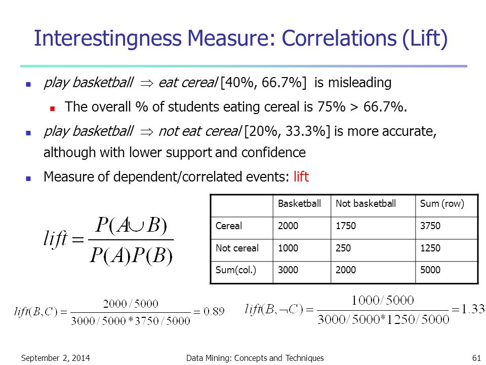 Interestingness Measure: Correlations (Lift)