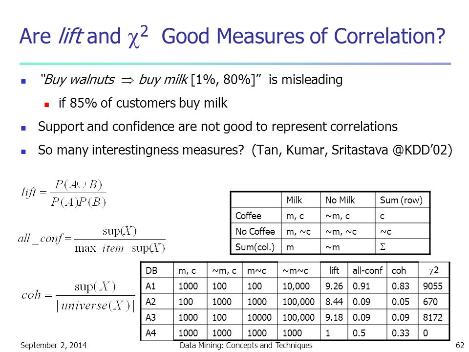 Are lift and 2 Good Measures of Correlation