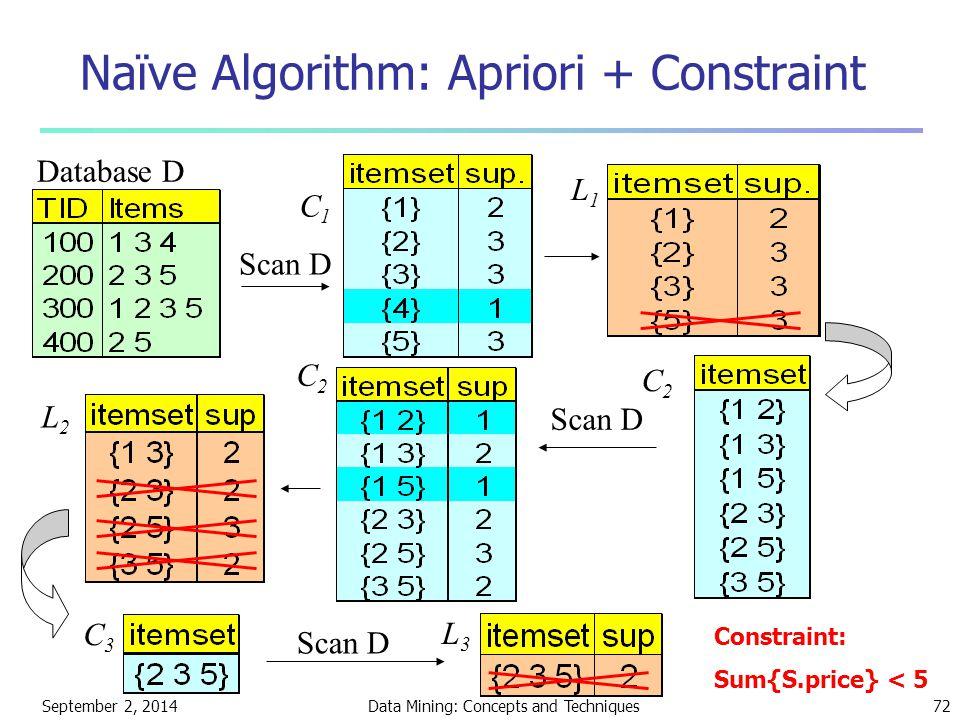 Naïve Algorithm: Apriori + Constraint