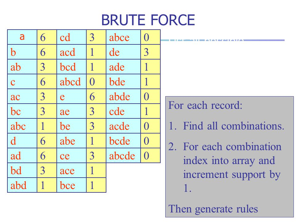 BRUTE FORCE 6 cd 3 abce List all possible combinations in an array. b