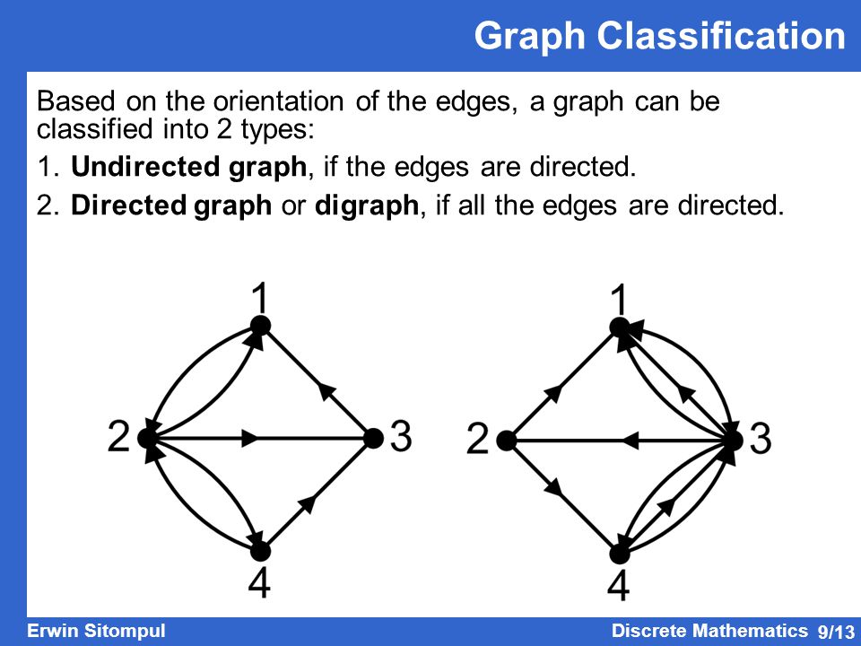 Graph Classification Based on the orientation of the edges, a graph can be classified into 2 types: